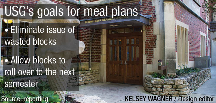 USG looks at ways to improve meal plans