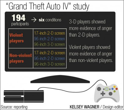 Study: Playing violent video games in 3-D can lead to higher levels of anger