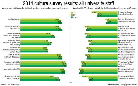 Faculty and staff's opinion of workplace culture declines