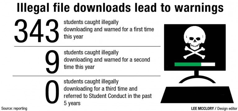 Illegally downloading media on Ohio State's Wi-Fi has consequences
