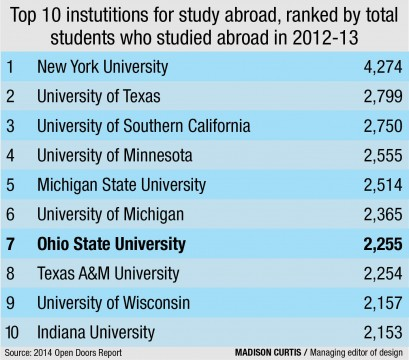 Ohio State sees 31% increase in students studying abroad