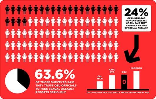 Ohio State statistics from the Association of American Universities' national campus climate survey on sexual misconduct and relationship violence. Credit: Denny Check / Design Editor