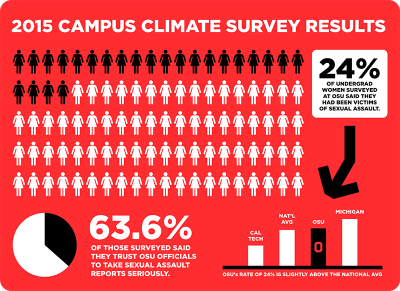 Ohio State statistics from the Association of American Universities' 2015 national campus climate survey on sexual misconduct and relationship violence. Credit: Denny Check | Managing Editor for Design