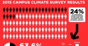 campus climate 2015