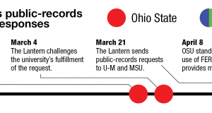 A timeline of when The Lantern requested and received information from three universities regarding athletes academic performances. Credit: Denny Check | Managing Editor for Design