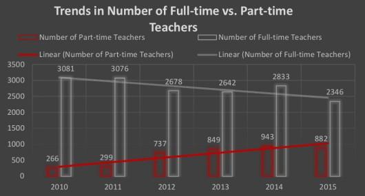Updated FT vs PT Chart