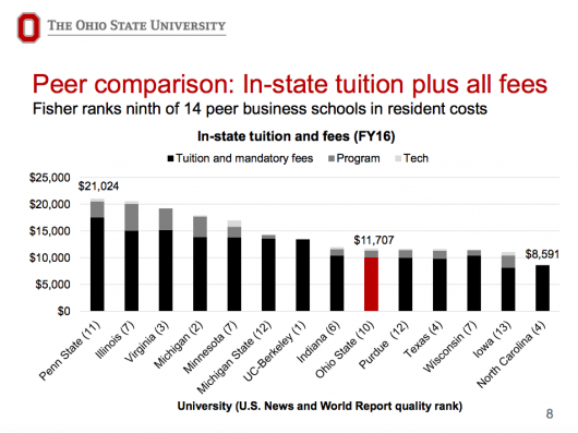 "The draft proposal for fee increases lists the Fisher College of Business as  having the 9th highest tuition of 14 ""peer business schools."" Credit: Courtesy of Ohio State"