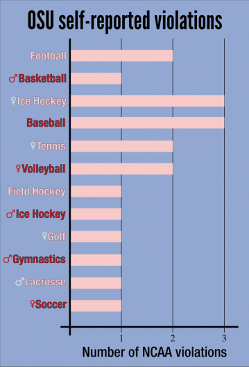 Ohio State women's hockey and baseball rank the highest in NCAA violations among OSU athletics. Credit: Robert Scarpinito | Managing Editor for Design