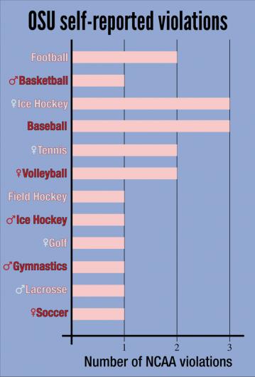 Ohio State women's hockey and baseball rank the highest in NCAA violations among OSU athletics. Credit: Robert Scarpinito | Managing Editor for Design