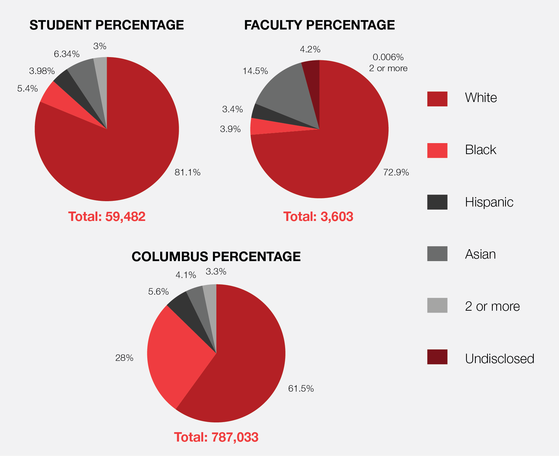 """University Of South Alabama Jobs >> Ohio State not """"the very best"""" in racial diversity ..."""