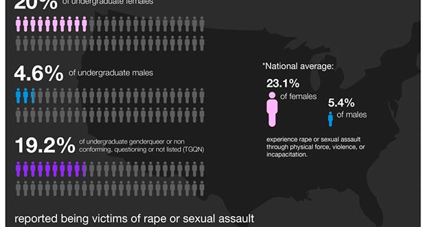 1 in 5 undergraduate female respondents report nonconsensual sexual misconduct, per 2017 campus climate survey