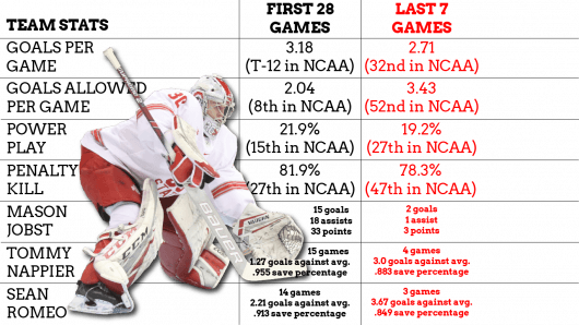 Artboard 1 1zl4c16 530x298 - Analysis: Ohio Condition men?ˉs hockey dangerously coasts into NCAA tournament
