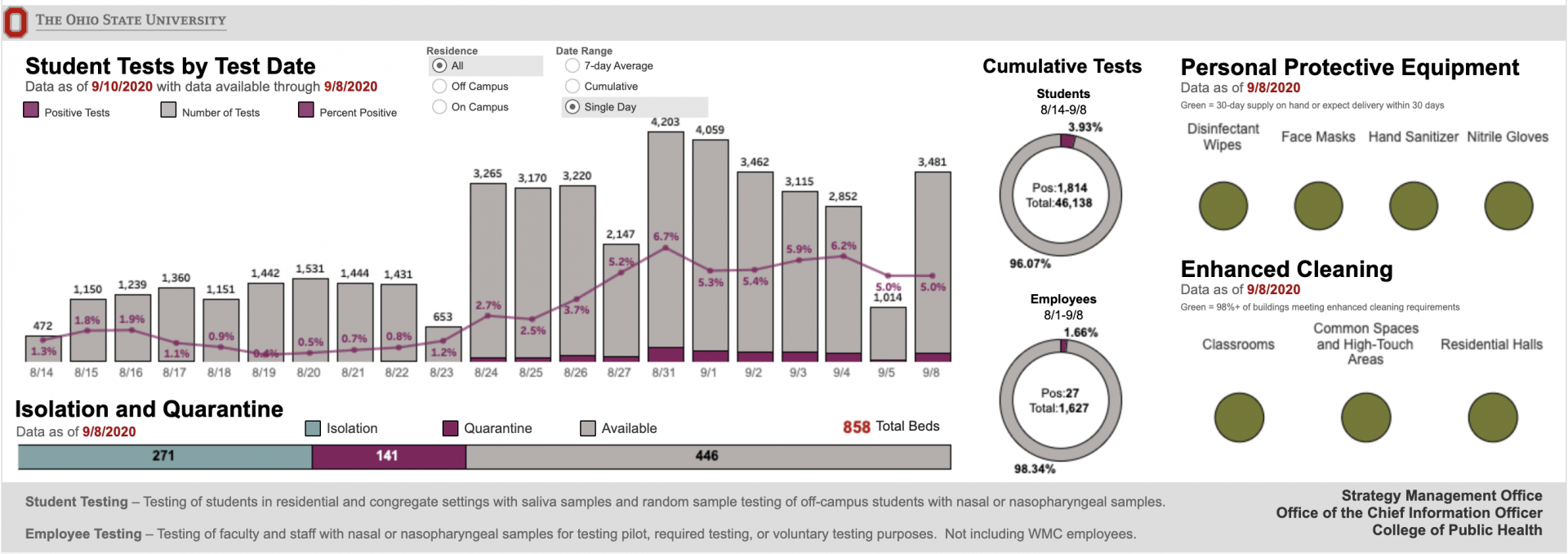 Ohio State's COVID-19 data dashboard as of September 10. 2020