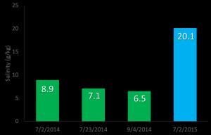 2014 v 2015 salinity