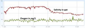Salinity, oxygen