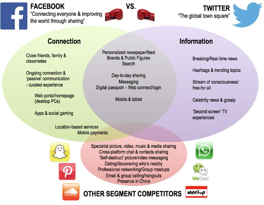 compare and contrast facebook and twitter essay