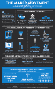 MakerInfographic