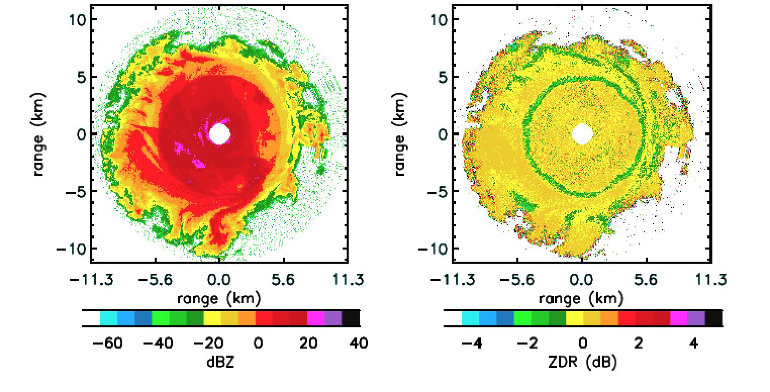 Range of Influence Using Radar