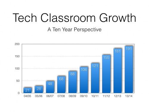 Classroom Growth