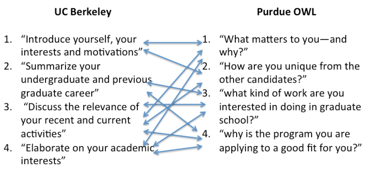 writing a personal statement or statement of purpose according to the first the statement of purpose should have 4 parts according to purdue owl it should address 4 questions here s what the conversation